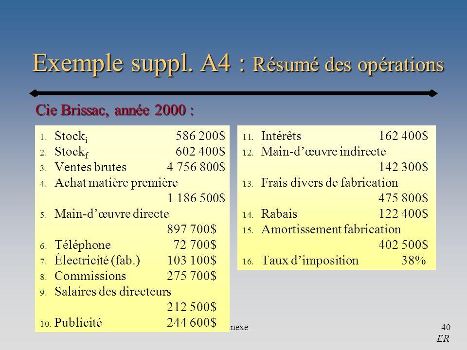 Annexe40 Exemple suppl. A4 : Résumé des opérations 1. Stock i 586 200$ 2. Stock f 602 400$ 3. Ventes brutes4 756 800$ 4. Achat matière première 1 186