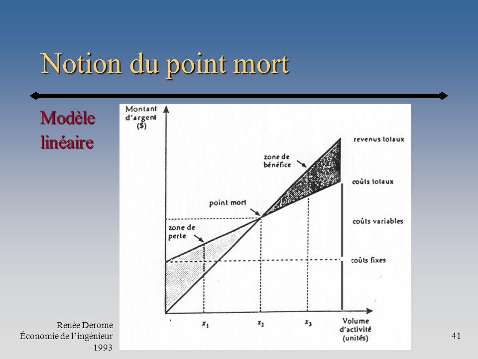 Annexe41 Notion du point mort Modèlelinéaire Renée Derome Économie de lingénieur 1993
