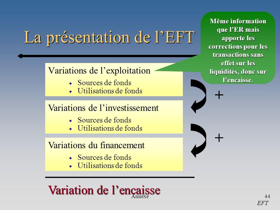Annexe44 La présentation de lEFT Variations de lexploitation Sources de fonds Utilisations de fonds Variation de lencaisse Variations de linvestisseme