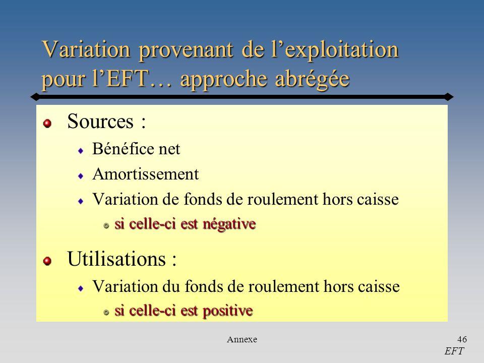 Annexe46 Variation provenant de lexploitation pour lEFT… approche abrégée Sources : Bénéfice net Amortissement Variation de fonds de roulement hors ca