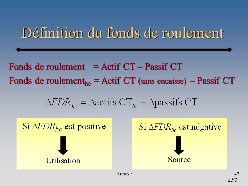 Annexe47 Définition du fonds de roulement Fonds de roulement = Actif CT – Passif CT Fonds de roulement hc = Actif CT (sans encaisse) – Passif CT Utili