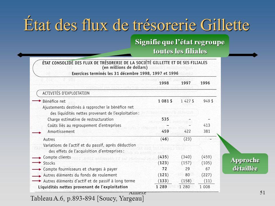 Annexe51 Tableau A.6, p.893-894 [Soucy, Yargeau] État des flux de trésorerie Gillette Approche détaillée Signifie que létat regroupe toutes les filial