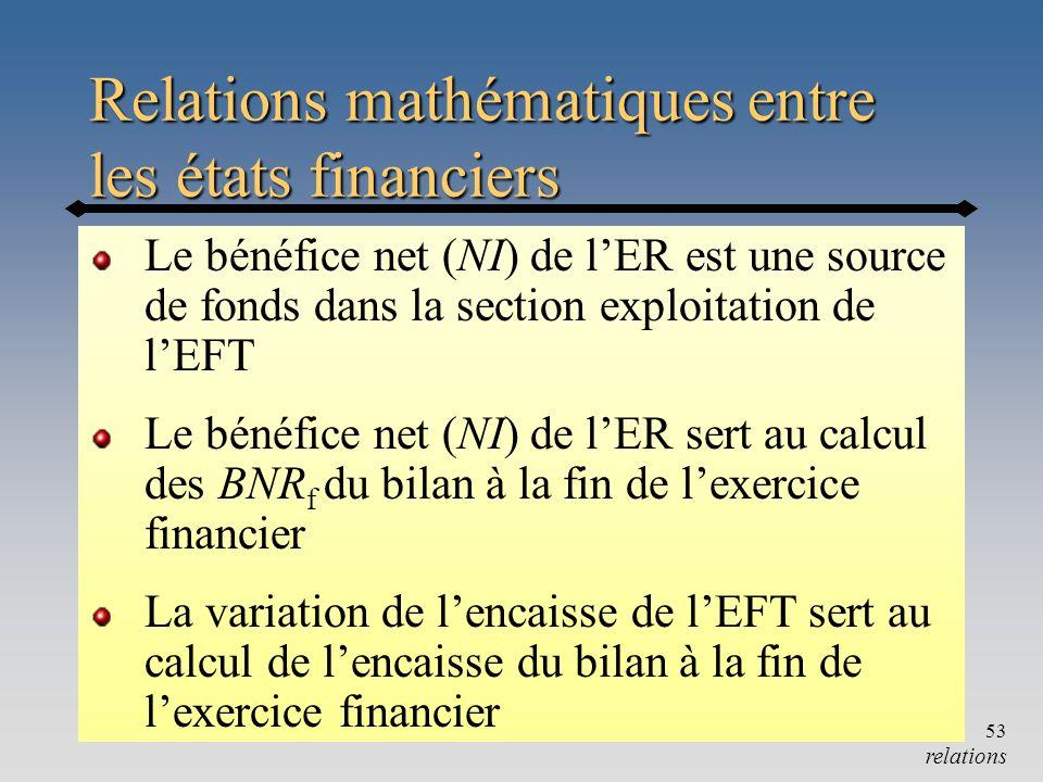 Annexe53 Relations mathématiques entre les états financiers Le bénéfice net (NI) de lER est une source de fonds dans la section exploitation de lEFT L