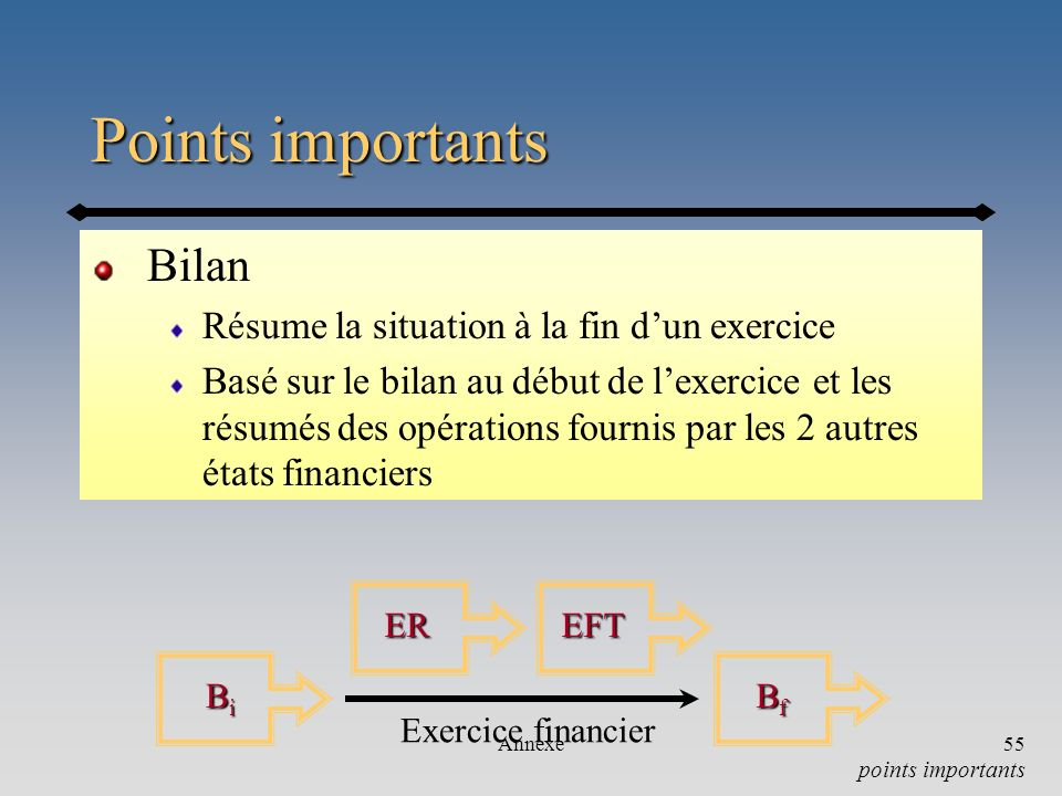 Annexe55 Points importants Bilan Résume la situation à la fin dun exercice Basé sur le bilan au début de lexercice et les résumés des opérations fourn
