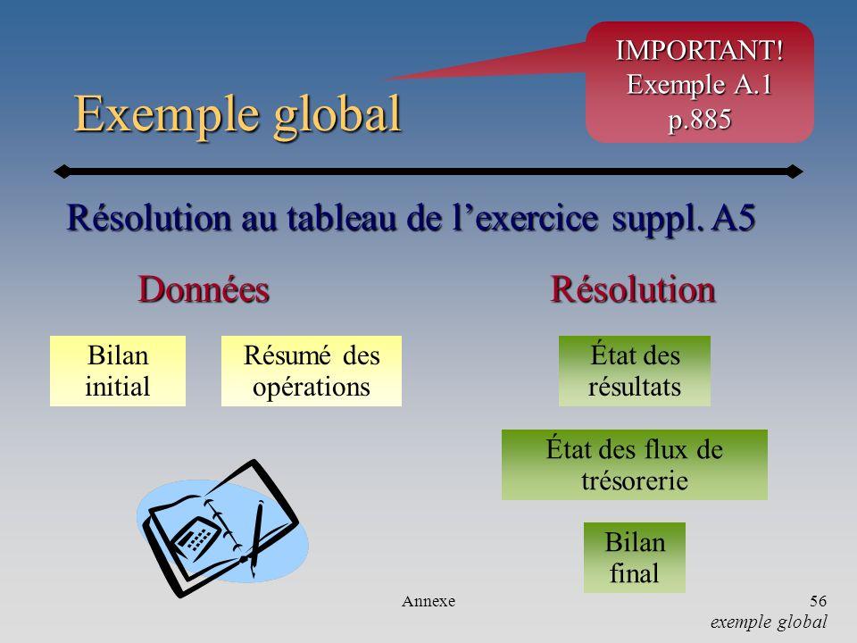 Annexe56 Exemple global Résolution au tableau de lexercice suppl. A5 Bilan initial Résumé des opérations RésolutionDonnées État des résultats État des
