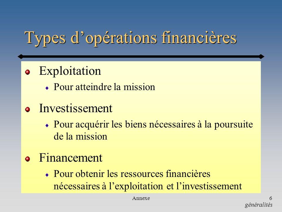 Annexe6 Types dopérations financières Exploitation Pour atteindre la mission Investissement Pour acquérir les biens nécessaires à la poursuite de la m