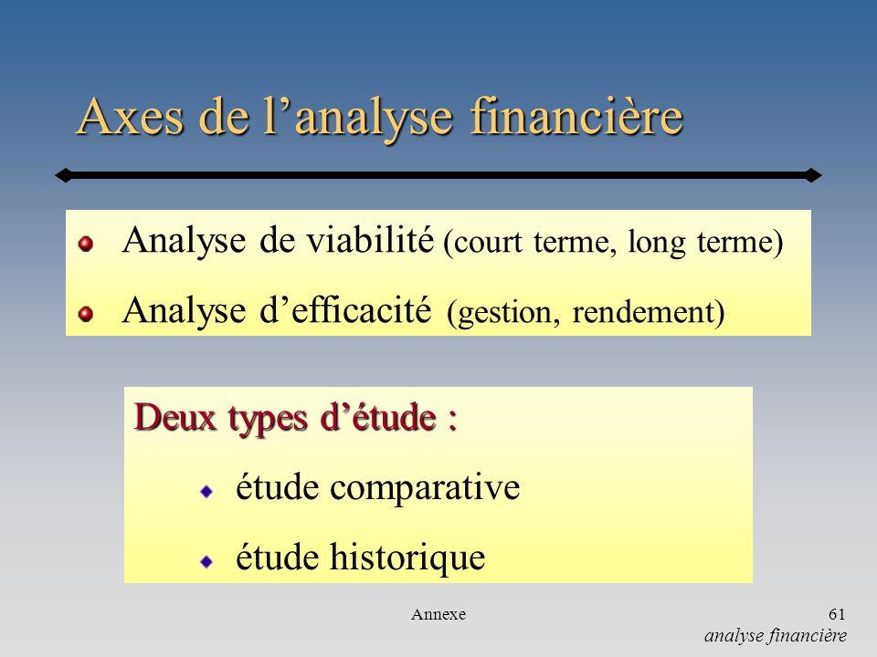 Annexe61 Axes de lanalyse financière Analyse de viabilité (court terme, long terme) Analyse defficacité (gestion, rendement) analyse financière Deux t
