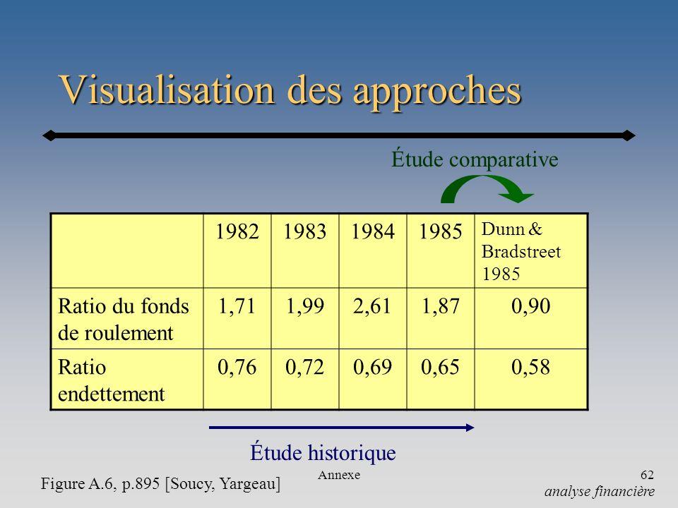 Annexe62 Visualisation des approches 1982198319841985 Dunn & Bradstreet 1985 Ratio du fonds de roulement 1,711,992,611,870,90 Ratio endettement 0,760,