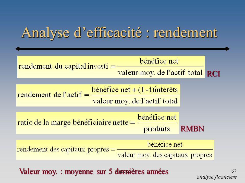 Annexe67 Analyse defficacité : rendement RMBN RCI Valeur moy. : moyenne sur 5 dernières années analyse financière