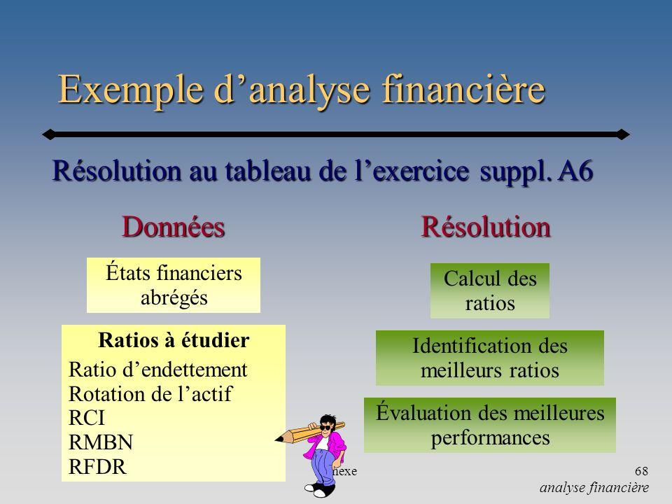 Annexe68 Exemple danalyse financière Résolution au tableau de lexercice suppl. A6 États financiers abrégés RésolutionDonnées Calcul des ratios Identif