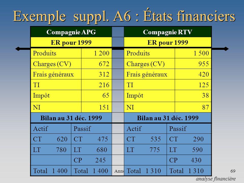 Annexe69 Exemple suppl. A6 : États financiers analyse financière Compagnie APG Compagnie RTV ER pour 1999 Produits1 200Produits1 500 Charges (CV)672Ch