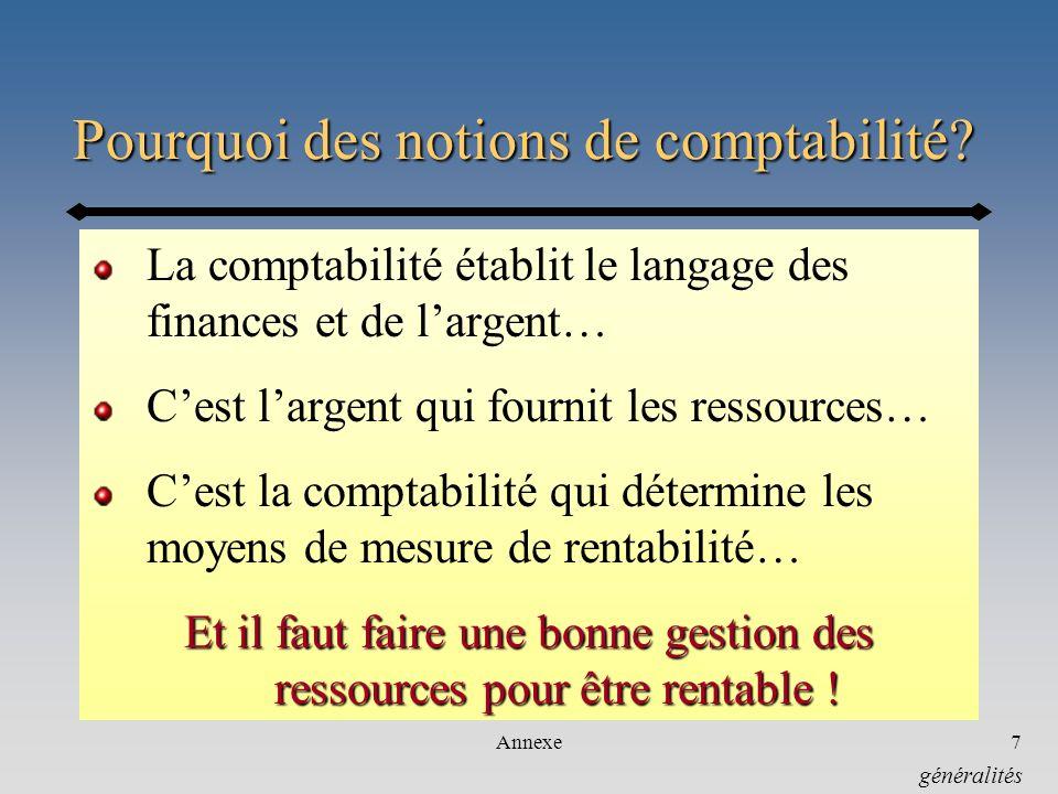 Annexe7 Pourquoi des notions de comptabilité? La comptabilité établit le langage des finances et de largent… Cest largent qui fournit les ressources…