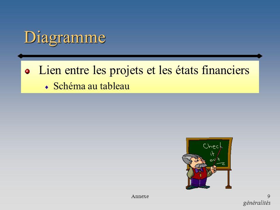 Annexe9 Diagramme Lien entre les projets et les états financiers Schéma au tableau généralités