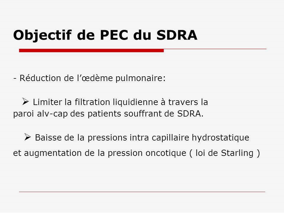 Sepsis et SDRA - Sepsis hypovolémie remplissage vasculaire augmentation de la survie ( Rivers, NEJM 2001) - Phase précoce du SDRA augmentation perméabilité capillaire majoration de lœdème si remplissage intravasculaire important Surmortalité dans le SDRA si balance hydrique positive ( Simmons, Am Rev Res 1987 ) - Agir à la phase secondaire après stabilisation du sepsis avec pour objectif un bilan hydrique nul ou négatif ( détection de la phase secondaire .