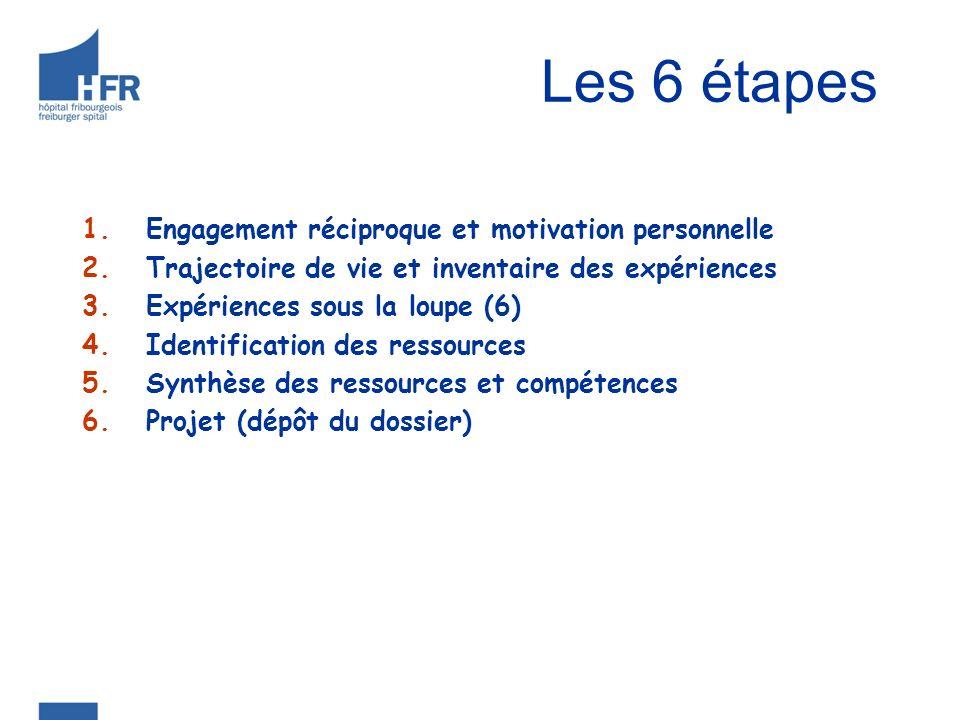 Les 6 étapes 1.Engagement réciproque et motivation personnelle 2.Trajectoire de vie et inventaire des expériences 3.Expériences sous la loupe (6) 4.Id