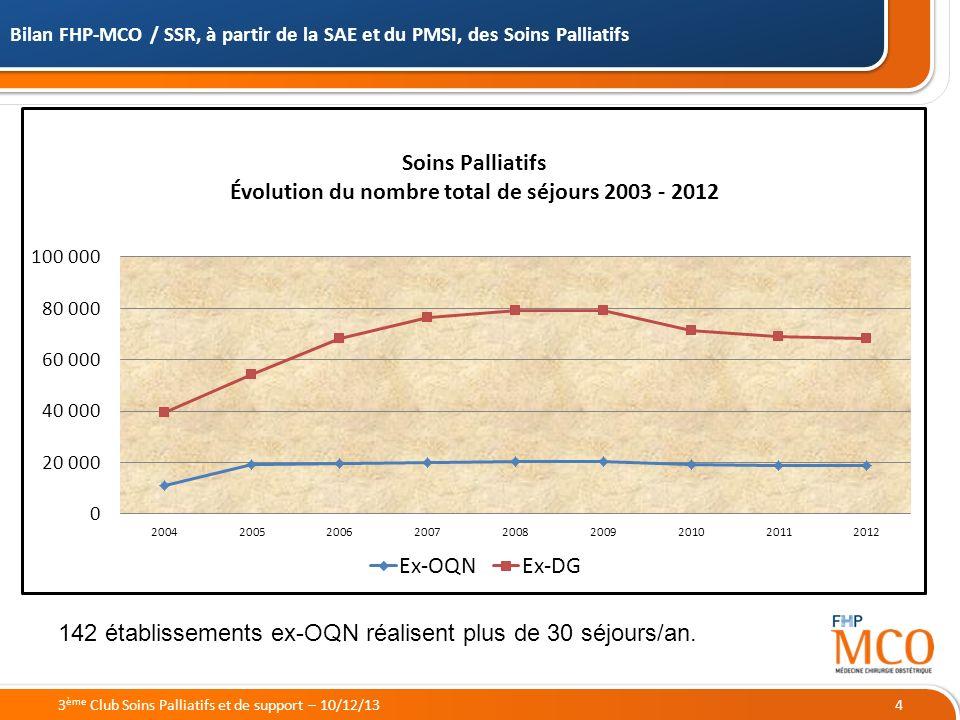 19/05/2014 Bilan FHP-MCO / SSR, à partir de la SAE et du PMSI, des Soins Palliatifs 43 ème Club Soins Palliatifs et de support – 10/12/13 142 établissements ex-OQN réalisent plus de 30 séjours/an.