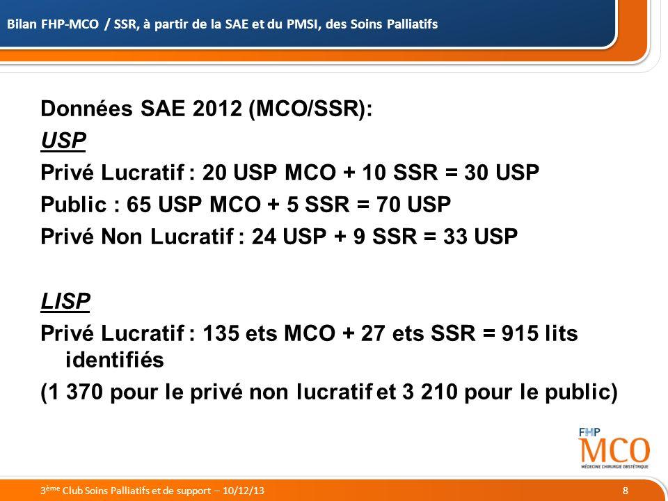 19/05/2014 Bilan FHP-MCO / SSR, à partir de la SAE et du PMSI, des Soins Palliatifs 83 ème Club Soins Palliatifs et de support – 10/12/13 Données SAE 2012 (MCO/SSR): USP Privé Lucratif : 20 USP MCO + 10 SSR = 30 USP Public : 65 USP MCO + 5 SSR = 70 USP Privé Non Lucratif : 24 USP + 9 SSR = 33 USP LISP Privé Lucratif : 135 ets MCO + 27 ets SSR = 915 lits identifiés (1 370 pour le privé non lucratif et 3 210 pour le public)