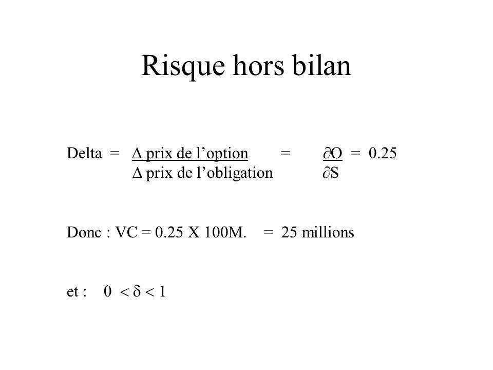 Risque hors bilan Delta = prix de loption = O = 0.25 prix de lobligation S Donc : VC = 0.25 X 100M. = 25 millions et : 0 1