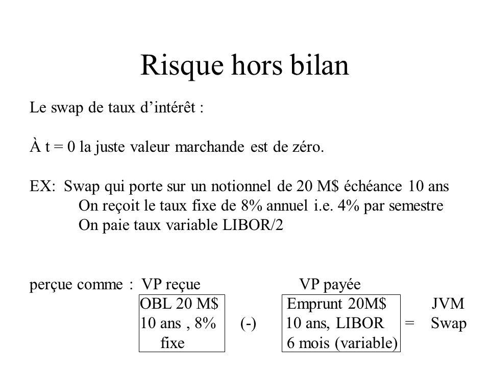Risque hors bilan Le swap de taux dintérêt : À t = 0 la juste valeur marchande est de zéro. EX: Swap qui porte sur un notionnel de 20 M$ échéance 10 a
