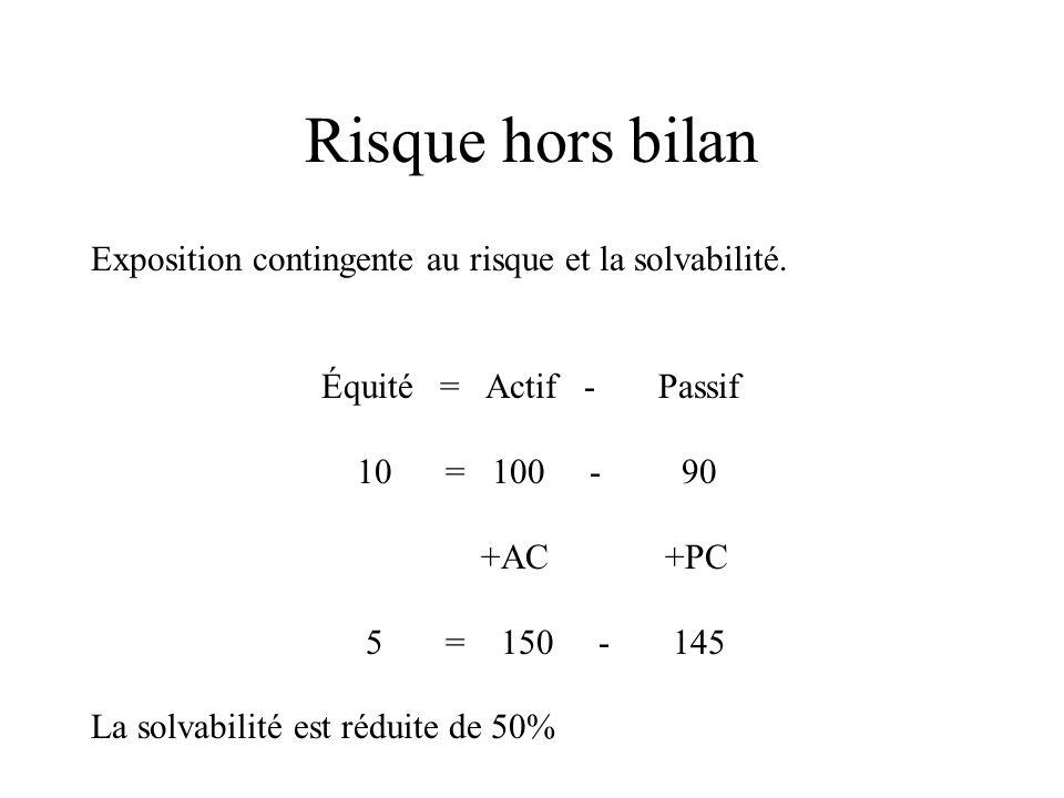 Exposition contingente au risque et la solvabilité. Équité = Actif - Passif 10 = 100 - 90 +AC +PC 5 = 150 - 145 La solvabilité est réduite de 50%