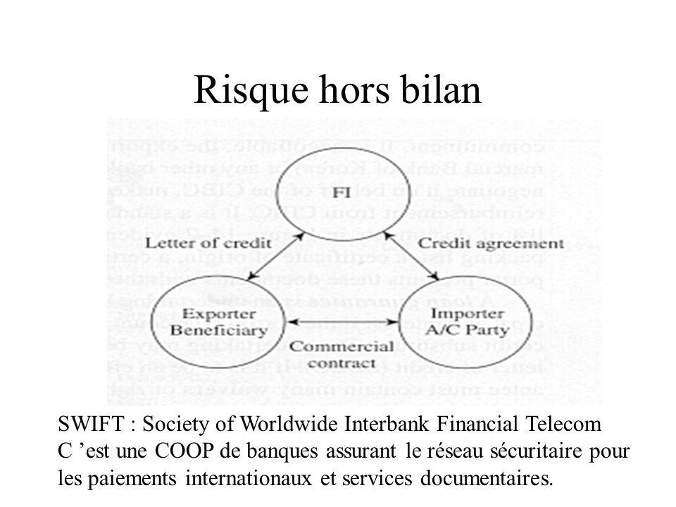 Risque hors bilan SWIFT : Society of Worldwide Interbank Financial Telecom C est une COOP de banques assurant le réseau sécuritaire pour les paiements