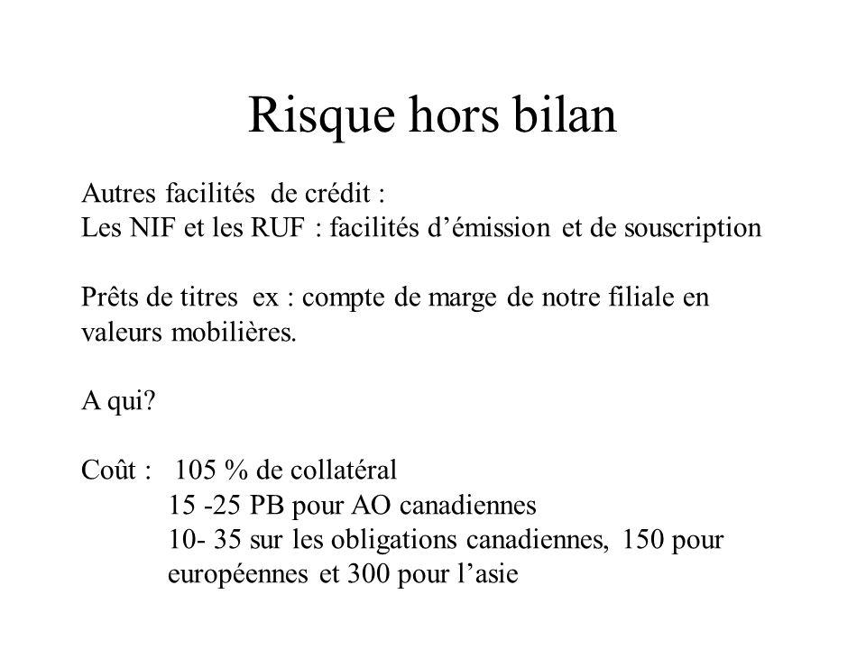 Risque hors bilan Autres facilités de crédit : Les NIF et les RUF : facilités démission et de souscription Prêts de titres ex : compte de marge de not
