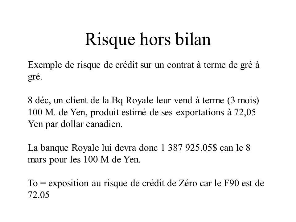 Risque hors bilan Exemple de risque de crédit sur un contrat à terme de gré à gré. 8 déc, un client de la Bq Royale leur vend à terme (3 mois) 100 M.