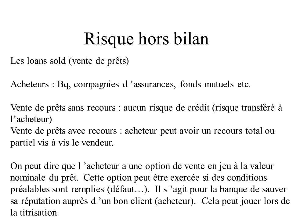 Risque hors bilan Les loans sold (vente de prêts) Acheteurs : Bq, compagnies d assurances, fonds mutuels etc. Vente de prêts sans recours : aucun risq