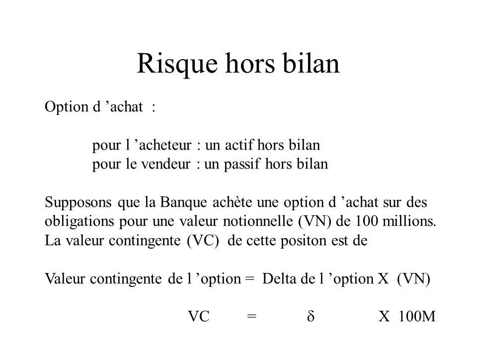 Risque hors bilan Option d achat : pour l acheteur : un actif hors bilan pour le vendeur : un passif hors bilan Supposons que la Banque achète une opt