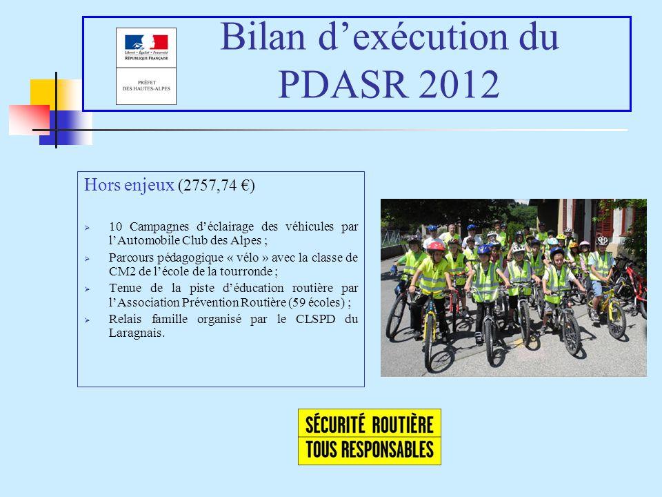 Bilan dexécution du PDASR 2012 Hors enjeux (2757,74 ) 10 Campagnes déclairage des véhicules par lAutomobile Club des Alpes ; Parcours pédagogique « vé