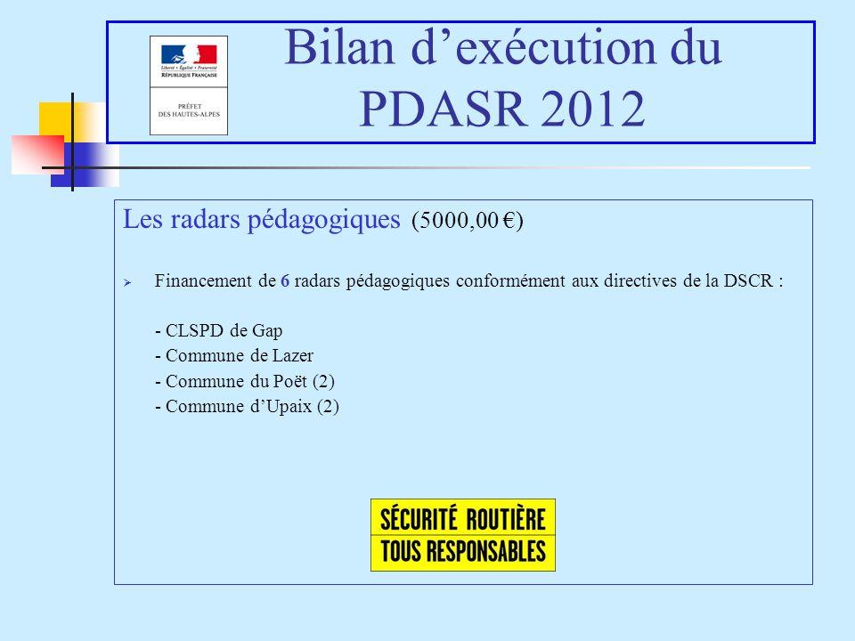 Bilan dexécution du PDASR 2012 Les radars pédagogiques (5000,00 ) Financement de 6 radars pédagogiques conformément aux directives de la DSCR : - CLSPD de Gap - Commune de Lazer - Commune du Poët (2) - Commune dUpaix (2)