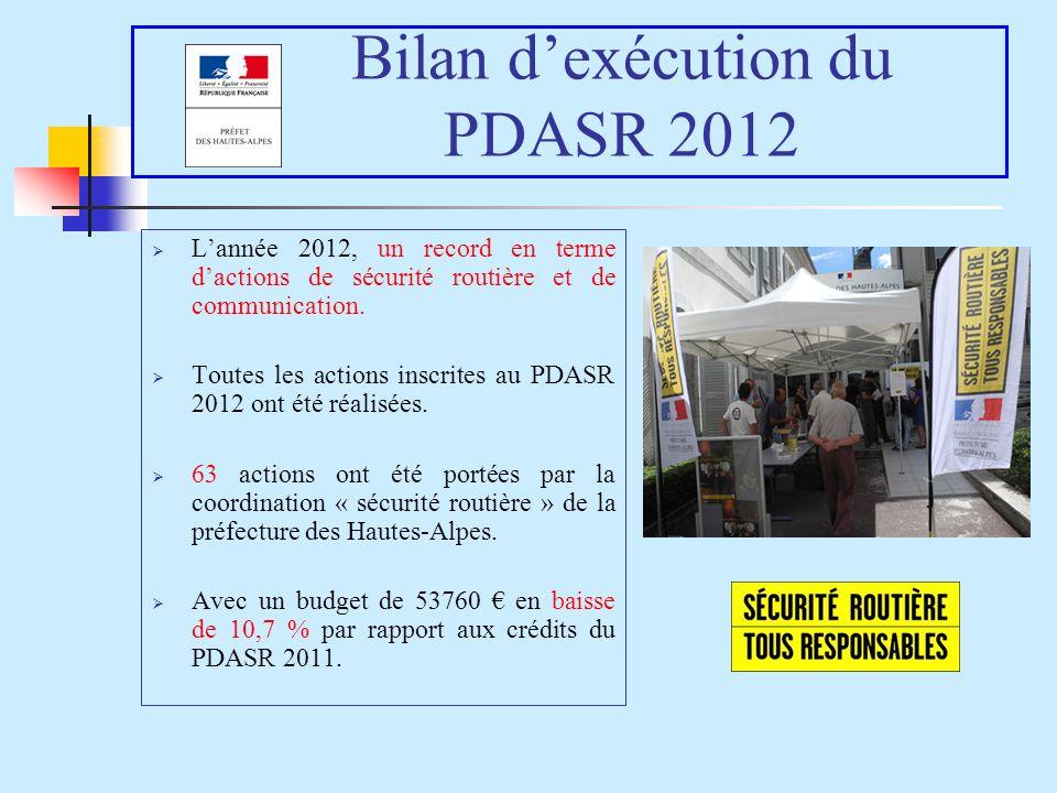 Bilan dexécution du PDASR 2012 Lannée 2012, un record en terme dactions de sécurité routière et de communication. Toutes les actions inscrites au PDAS
