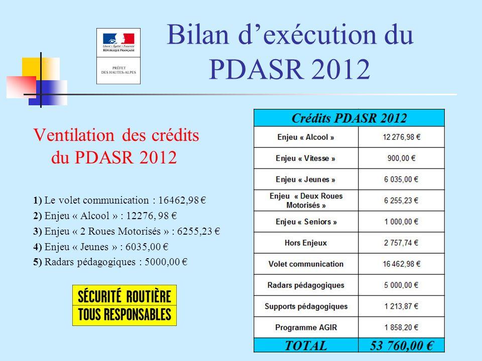 Bilan dexécution du PDASR 2012 Ventilation des crédits du PDASR 2012 1) Le volet communication : 16462,98 2) Enjeu « Alcool » : 12276, 98 3) Enjeu « 2