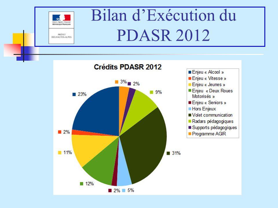 Bilan dExécution du PDASR 2012