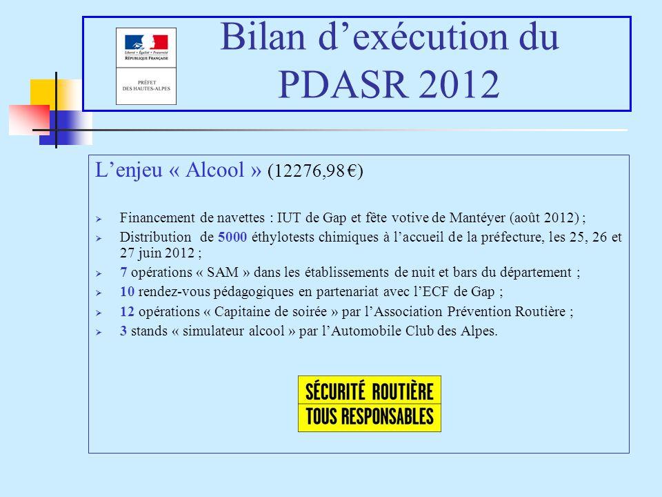 Bilan dexécution du PDASR 2012 Lenjeu « Alcool » (12276,98 ) Financement de navettes : IUT de Gap et fête votive de Mantéyer (août 2012) ; Distributio
