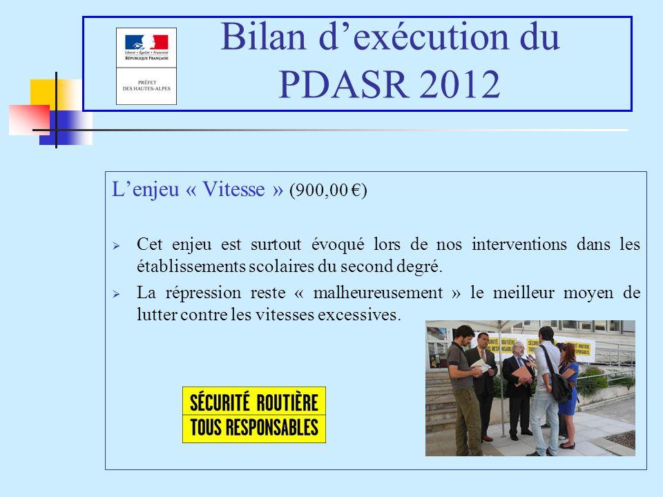 Bilan dexécution du PDASR 2012 Lenjeu « Vitesse » (900,00 ) Cet enjeu est surtout évoqué lors de nos interventions dans les établissements scolaires du second degré.