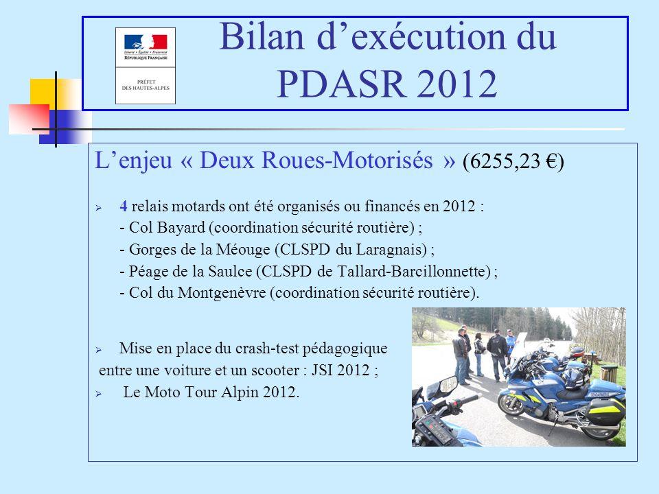 Bilan dexécution du PDASR 2012 Lenjeu « Deux Roues-Motorisés » (6255,23 ) 4 relais motards ont été organisés ou financés en 2012 : - Col Bayard (coordination sécurité routière) ; - Gorges de la Méouge (CLSPD du Laragnais) ; - Péage de la Saulce (CLSPD de Tallard-Barcillonnette) ; - Col du Montgenèvre (coordination sécurité routière).