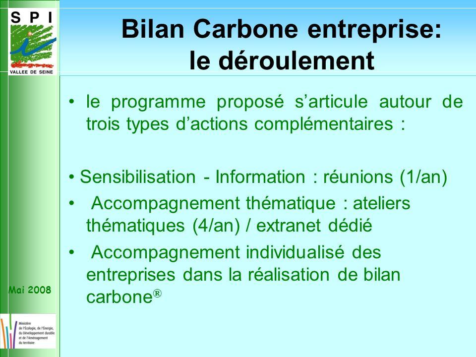 Mai 2008 Action collective Bilan Carbone® Partenariat lancé avec : CCIV, ADEME, DRIRE (DI) Cible : PME/PMI Val d Oise et Yvelines + IC partenaires du S3PI, associées aux parties collectives Bilan Carbone entreprise