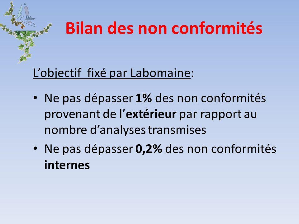 Bilan des non conformités Lobjectif fixé par Labomaine: Ne pas dépasser 1% des non conformités provenant de lextérieur par rapport au nombre danalyses