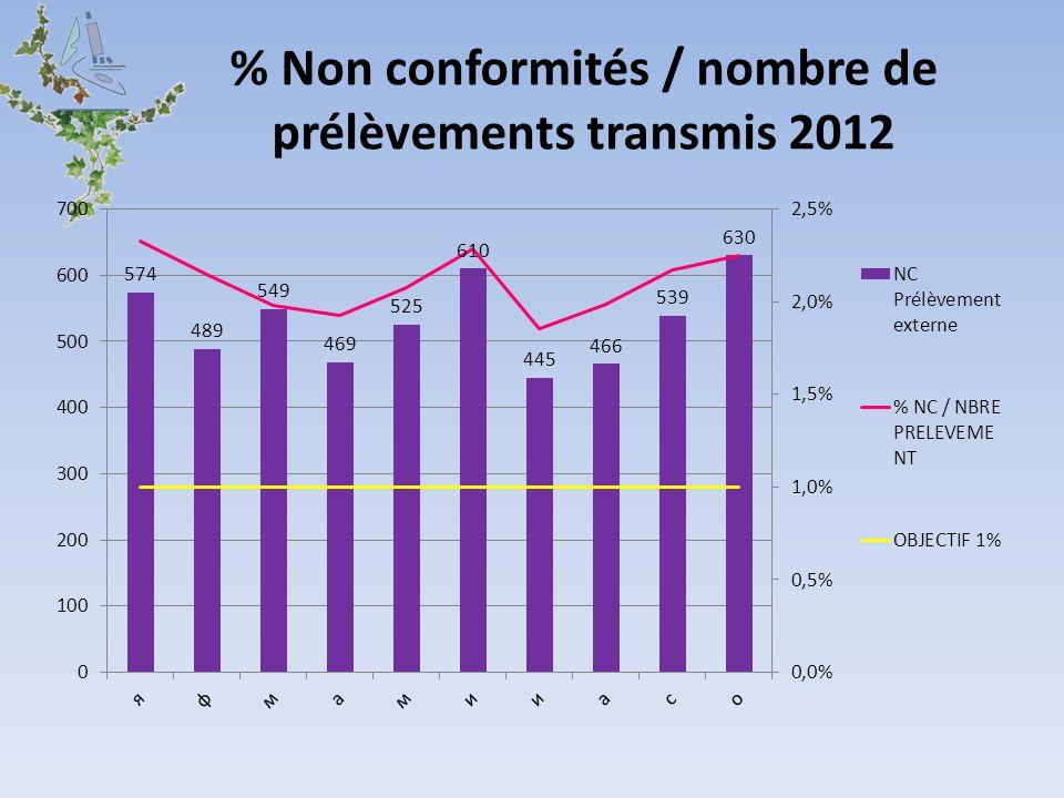 % Non conformités / nombre de prélèvements transmis 2012