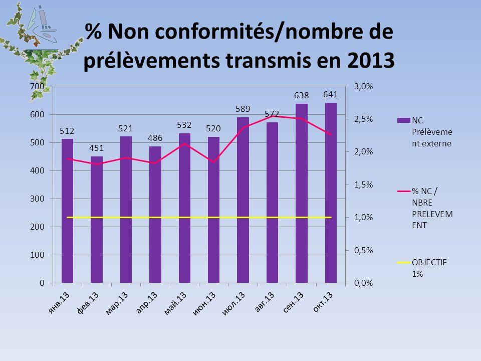 % Non conformités/nombre de prélèvements transmis en 2013