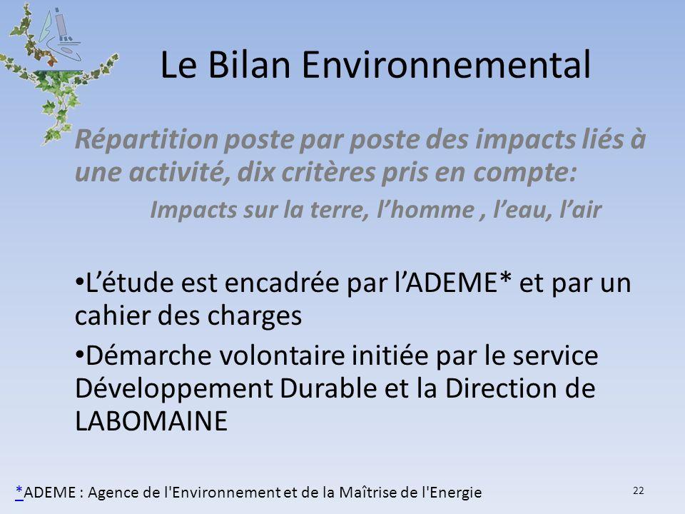 Le Bilan Environnemental Répartition poste par poste des impacts liés à une activité, dix critères pris en compte: Impacts sur la terre, lhomme, leau,