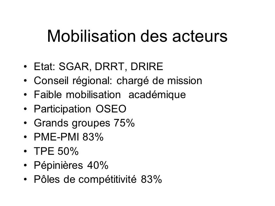 Mobilisation des acteurs Etat: SGAR, DRRT, DRIRE Conseil régional: chargé de mission Faible mobilisation académique Participation OSEO Grands groupes 75% PME-PMI 83% TPE 50% Pépinières 40% Pôles de compétitivité 83%
