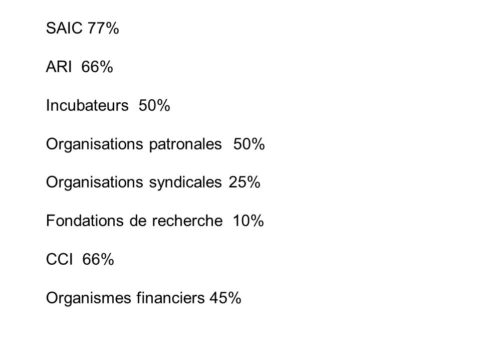 SAIC 77% ARI 66% Incubateurs 50% Organisations patronales 50% Organisations syndicales 25% Fondations de recherche 10% CCI 66% Organismes financiers 45%