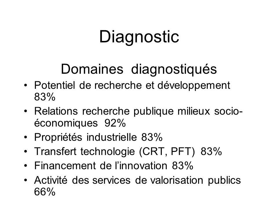 Diagnostic Domaines diagnostiqués Potentiel de recherche et développement 83% Relations recherche publique milieux socio- économiques 92% Propriétés industrielle 83% Transfert technologie (CRT, PFT) 83% Financement de linnovation 83% Activité des services de valorisation publics 66%