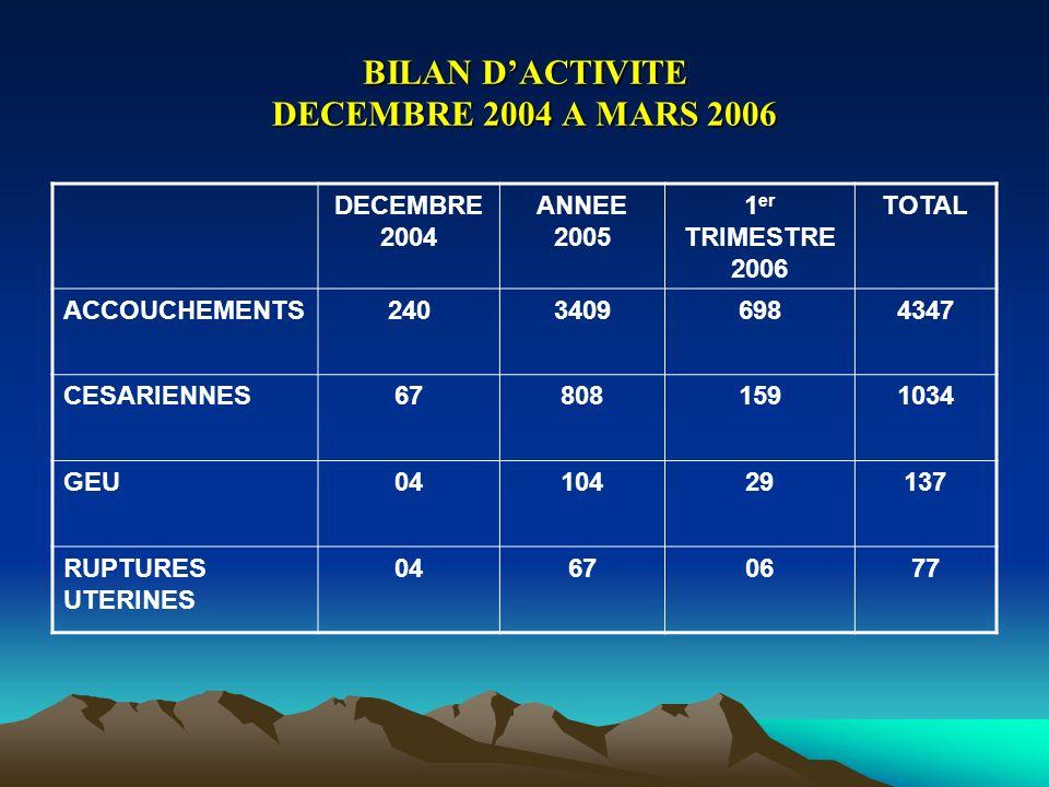 BILAN DACTIVITE DECEMBRE 2004 A MARS 2006 DECEMBRE 2004 ANNEE 2005 1 er TRIMESTRE 2006 TOTAL ACCOUCHEMENTS24034096984347 CESARIENNES678081591034 GEU04