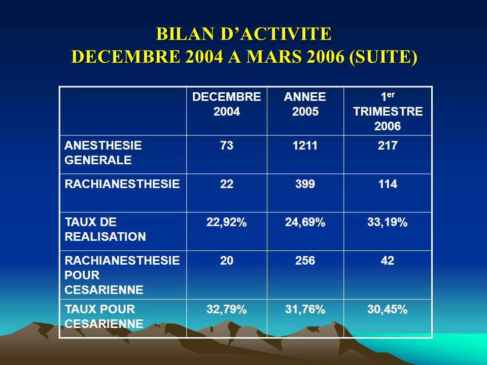 BILAN DACTIVITE DECEMBRE 2004 A MARS 2006 (SUITE) DECEMBRE 2004 ANNEE 2005 1 er TRIMESTRE 2006 ANESTHESIE GENERALE 731211217 RACHIANESTHESIE22399114 TAUX DE REALISATION 22,92%24,69%33,19% RACHIANESTHESIE POUR CESARIENNE 2025642 TAUX POUR CESARIENNE 32,79%31,76%30,45%