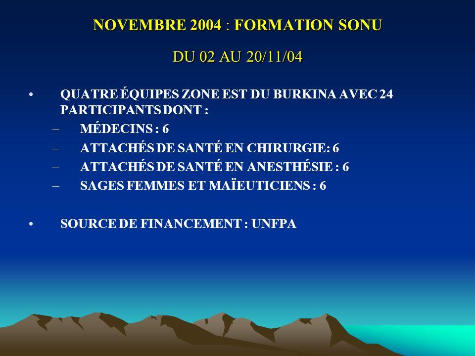 NOVEMBRE 2004 : FORMATION SONU DU 02 AU 20/11/04 QUATRE ÉQUIPES ZONE EST DU BURKINA AVEC 24 PARTICIPANTS DONT : –MÉDECINS : 6 –ATTACHÉS DE SANTÉ EN CHIRURGIE: 6 –ATTACHÉS DE SANTÉ EN ANESTHÉSIE : 6 –SAGES FEMMES ET MAÏEUTICIENS : 6 SOURCE DE FINANCEMENT : UNFPA