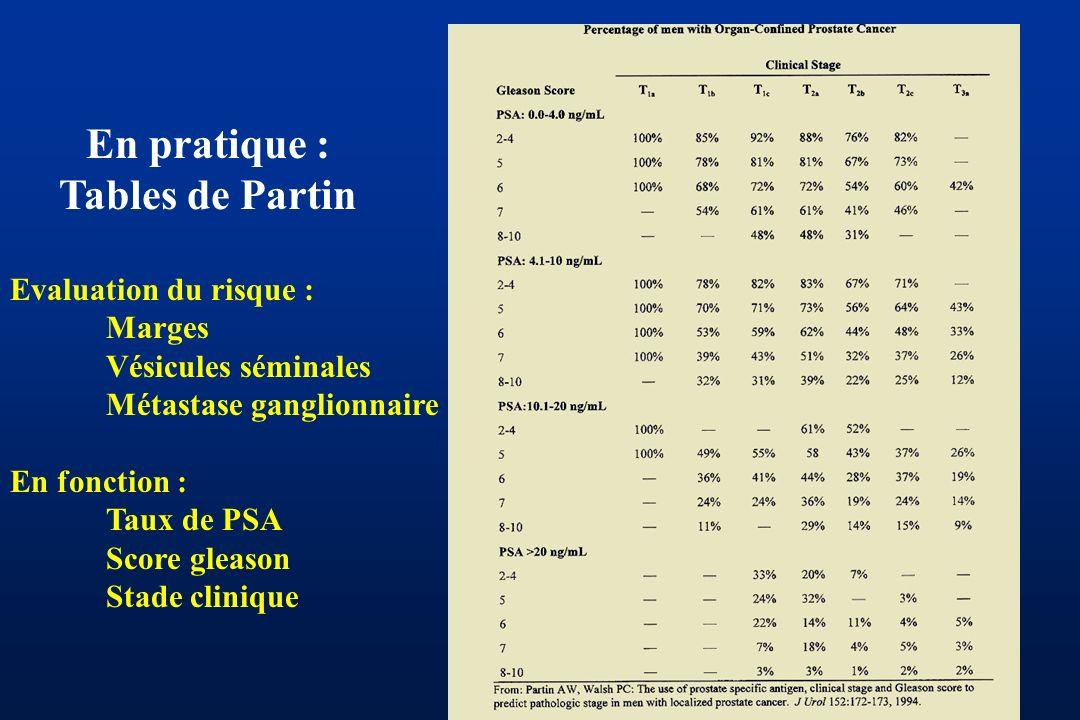 En pratique : Tables de Partin Evaluation du risque : Marges Vésicules séminales Métastase ganglionnaire En fonction : Taux de PSA Score gleason Stade clinique