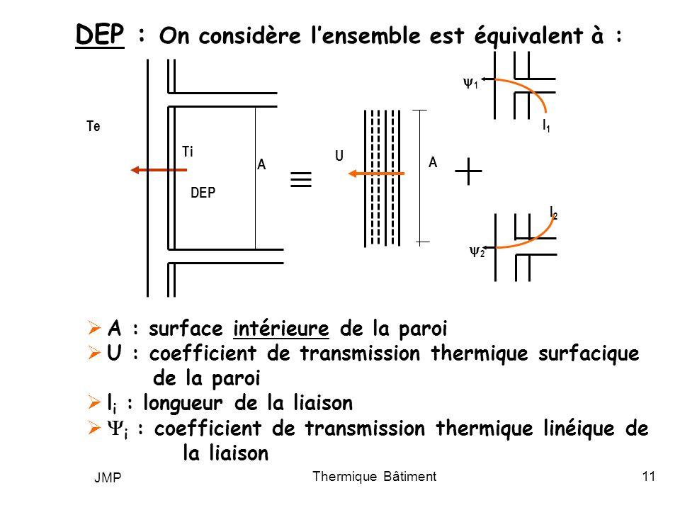 JMP Thermique Bâtiment11 DEP : On considère lensemble est équivalent à : A : surface intérieure de la paroi U : coefficient de transmission thermique